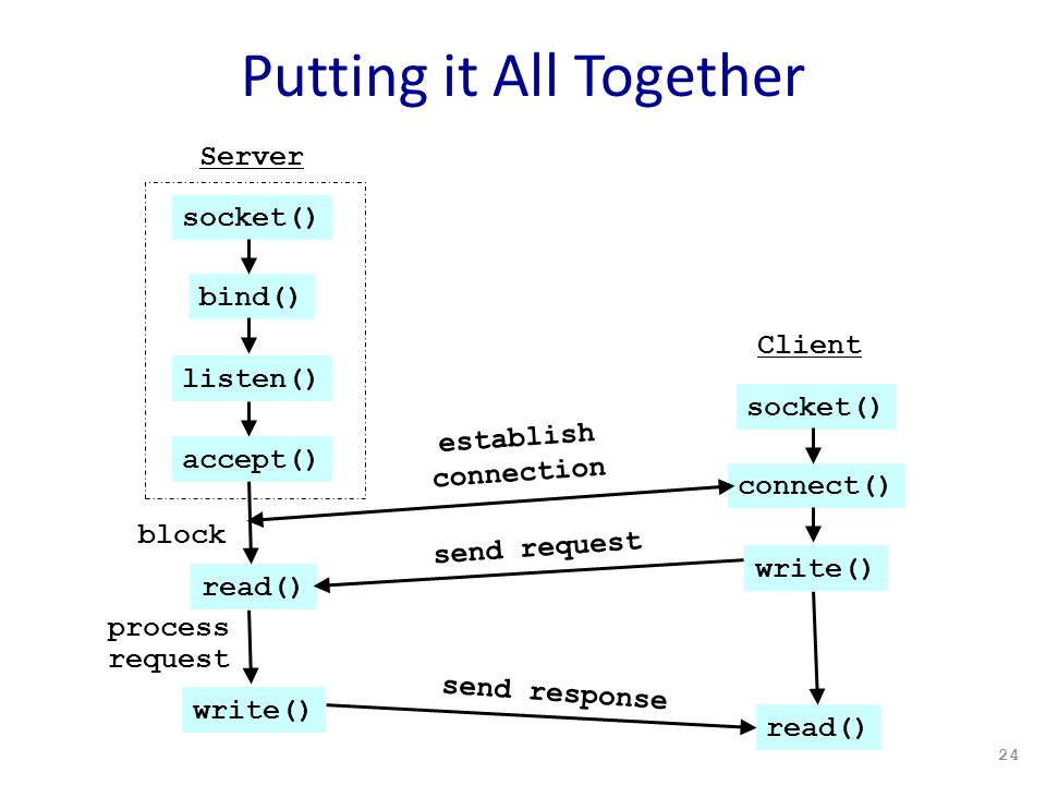 Putting it All Together 24 socket() bind() listen() accept() read() write() Server block process request Client socket() connect() write() establish connection send request read() send response