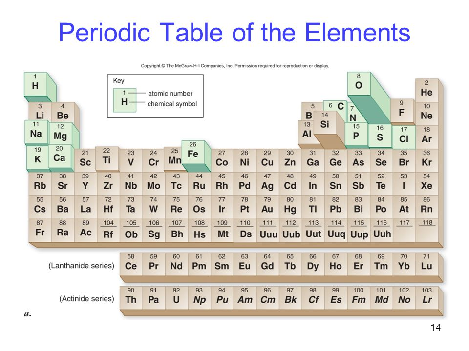 14 Periodic Table of the Elements