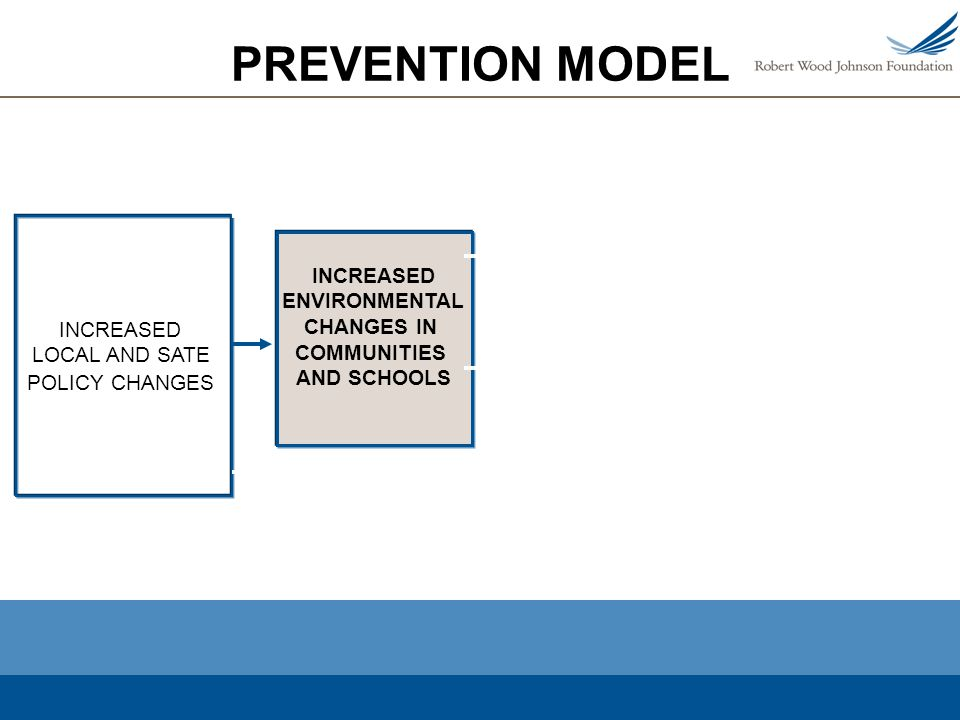 PREVENTION MODEL INCREASED ENVIRONMENTAL CHANGES IN COMMUNITIES AND SCHOOLS INCREASED LOCAL AND SATE POLICY CHANGES