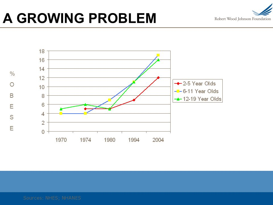 A GROWING PROBLEM %OBESE%OBESE Sources: NHES; NHANES