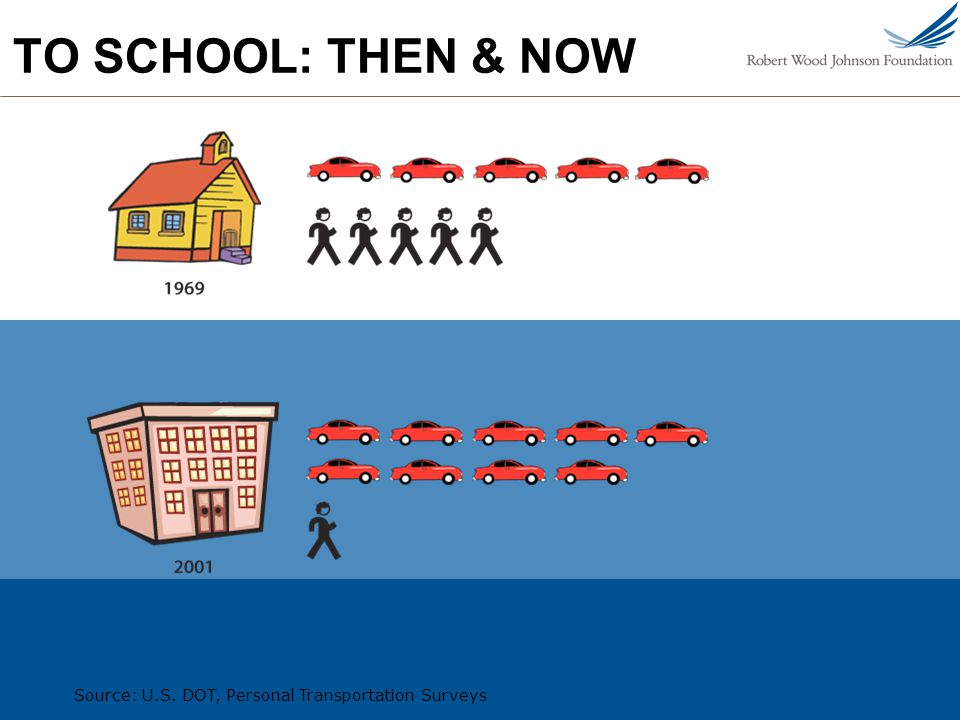 TO SCHOOL: THEN & NOW Source: U.S. DOT, Personal Transportation Surveys
