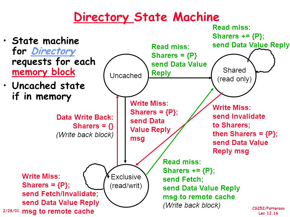 CS252/Patterson Lec /28/01 Directory State Machine State machine for Directory requests for each memory block Uncached state if in memory Data Write Back: Sharers = {} (Write back block) Uncached Shared (read only) Exclusive (read/writ) Read miss: Sharers = {P} send Data Value Reply Write Miss: send Invalidate to Sharers; then Sharers = {P}; send Data Value Reply msg Write Miss: Sharers = {P}; send Data Value Reply msg Read miss: Sharers += {P}; send Fetch; send Data Value Reply msg to remote cache (Write back block) Read miss: Sharers += {P}; send Data Value Reply Write Miss: Sharers = {P}; send Fetch/Invalidate; send Data Value Reply msg to remote cache