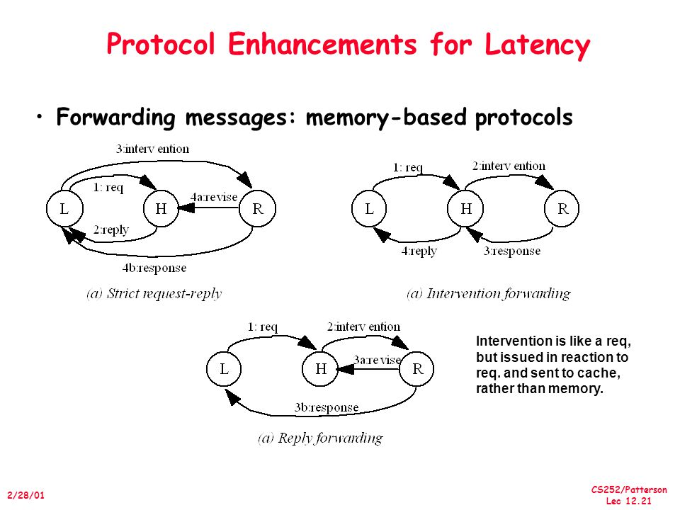 CS252/Patterson Lec /28/01 Protocol Enhancements for Latency Forwarding messages: memory-based protocols Intervention is like a req, but issued in reaction to req.