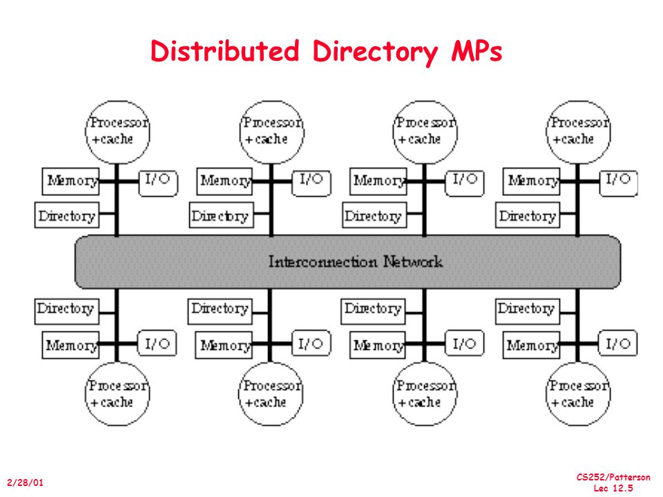 CS252/Patterson Lec /28/01 Distributed Directory MPs