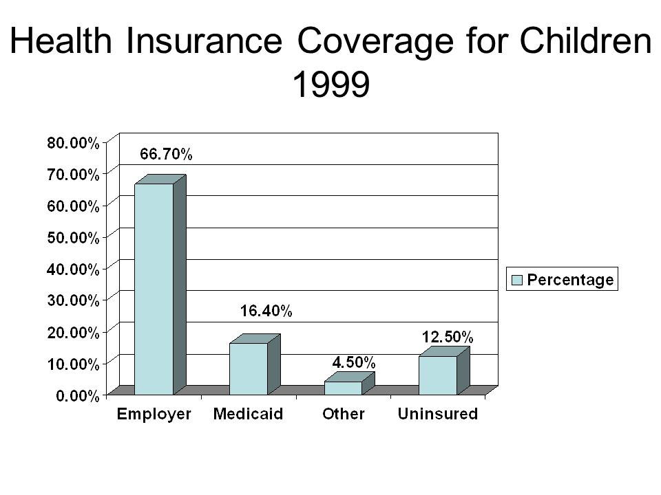 Health Insurance Coverage for Children 1999