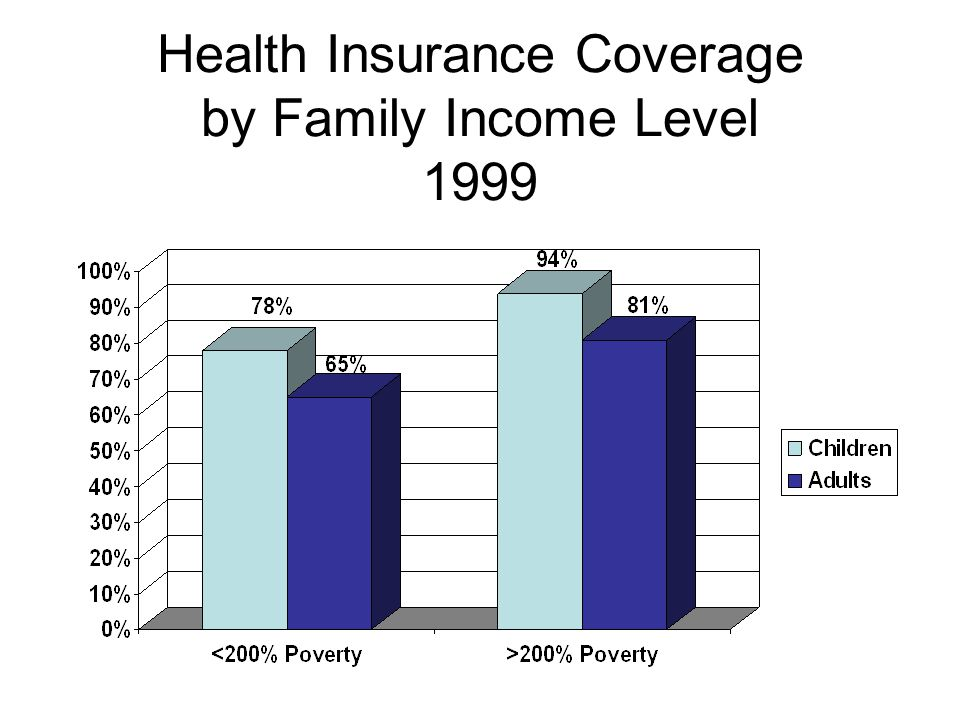 Health Insurance Coverage by Family Income Level 1999
