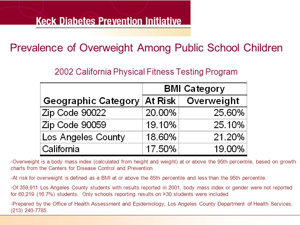 Prevalence of Overweight Among Public School Children 2002 California Physical Fitness Testing Program -Overweight is a body mass index (calculated from height and weight) at or above the 95th percentile, based on growth charts from the Centers for Disease Control and Prevention.