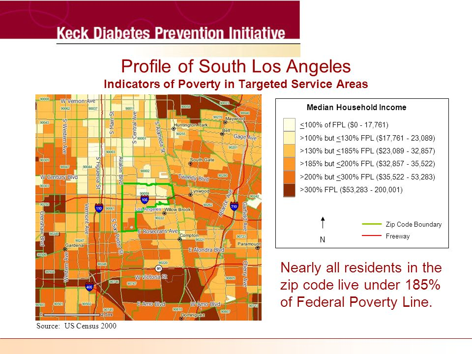 Profile of South Los Angeles Indicators of Poverty in Targeted Service Areas Source: US Census 2000 Freeway N Median Household Income Zip Code Boundary <100% of FPL ($0 - 17,761) >100% but <130% FPL ($17, ,089) >130% but <185% FPL ($23, ,857) >185% but <200% FPL ($32, ,522) >200% but <300% FPL ($35, ,283) >300% FPL ($53, ,001) Nearly all residents in the zip code live under 185% of Federal Poverty Line.