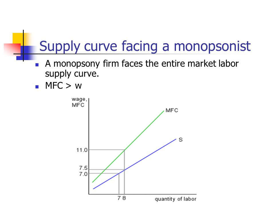 Supply curve facing a monopsonist A monopsony firm faces the entire market labor supply curve.