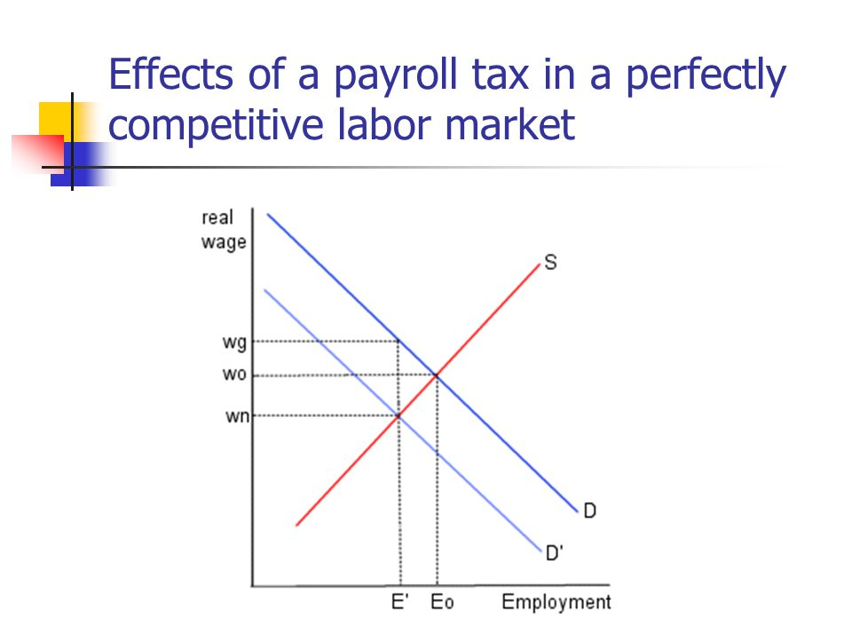 Effects of a payroll tax in a perfectly competitive labor market