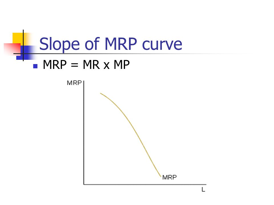 Slope of MRP curve MRP = MR x MP