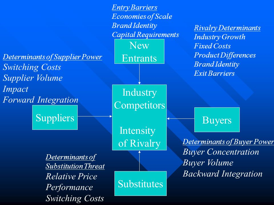 Industry Competitors Intensity of Rivalry Suppliers Buyers Substitutes New Entrants Entry Barriers Economies of Scale Brand Identity Capital Requirements Determinants of Supplier Power Switching Costs Supplier Volume Impact Forward Integration Determinants of Substitution Threat Relative Price Performance Switching Costs Determinants of Buyer Power Buyer Concentration Buyer Volume Backward Integration Rivalry Determinants Industry Growth Fixed Costs Product Differences Brand Identity Exit Barriers