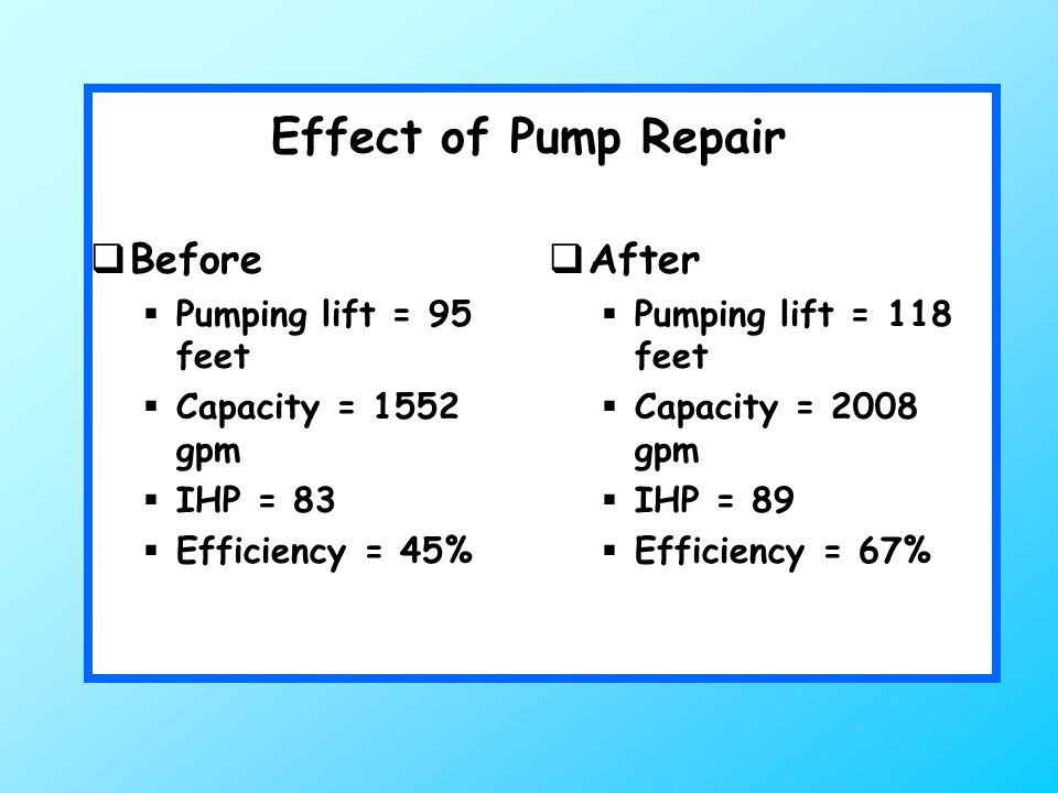 Effect of Pump Repair  Before  Pumping lift = 95 feet  Capacity = 1552 gpm  IHP = 83  Efficiency = 45%  After  Pumping lift = 118 feet  Capacity = 2008 gpm  IHP = 89  Efficiency = 67%