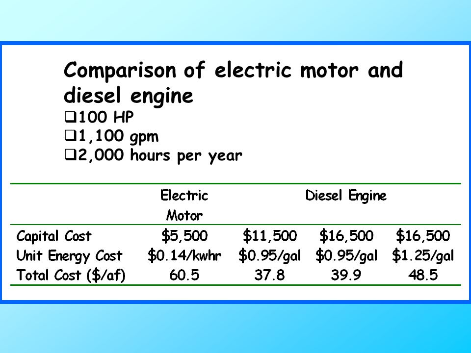 Comparison of electric motor and diesel engine  100 HP  1,100 gpm  2,000 hours per year