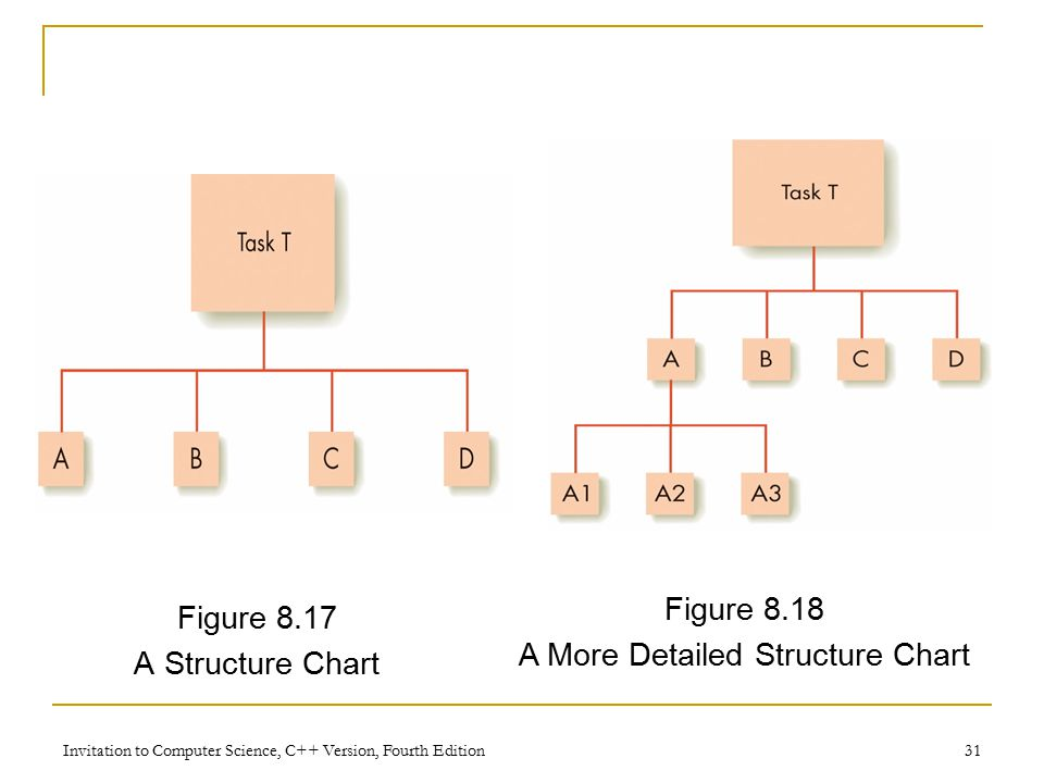 Invitation to Computer Science, C++ Version, Fourth Edition 31 Figure 8.17 A Structure Chart Figure 8.18 A More Detailed Structure Chart