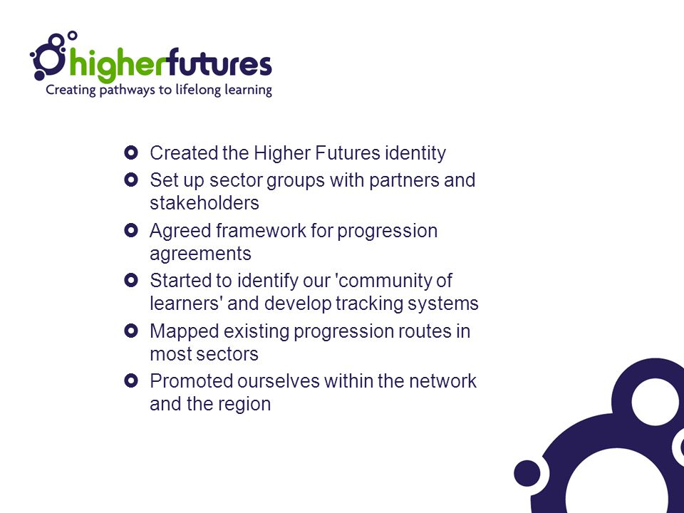 Created the Higher Futures identity  Set up sector groups with partners and stakeholders  Agreed framework for progression agreements  Started to identify our community of learners and develop tracking systems  Mapped existing progression routes in most sectors  Promoted ourselves within the network and the region