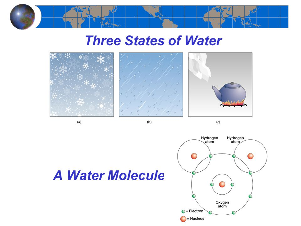 A Water Molecule Three States of Water