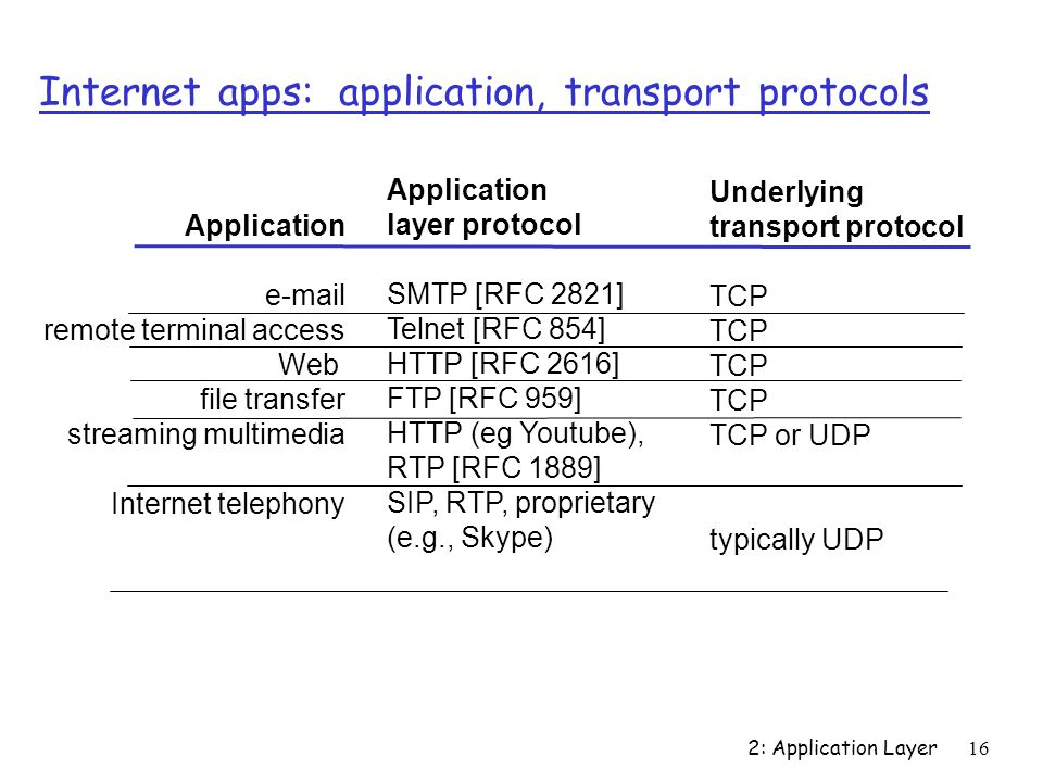 2: Application Layer 16 Internet apps: application, transport protocols Application  remote terminal access Web file transfer streaming multimedia Internet telephony Application layer protocol SMTP [RFC 2821] Telnet [RFC 854] HTTP [RFC 2616] FTP [RFC 959] HTTP (eg Youtube), RTP [RFC 1889] SIP, RTP, proprietary (e.g., Skype) Underlying transport protocol TCP TCP or UDP typically UDP
