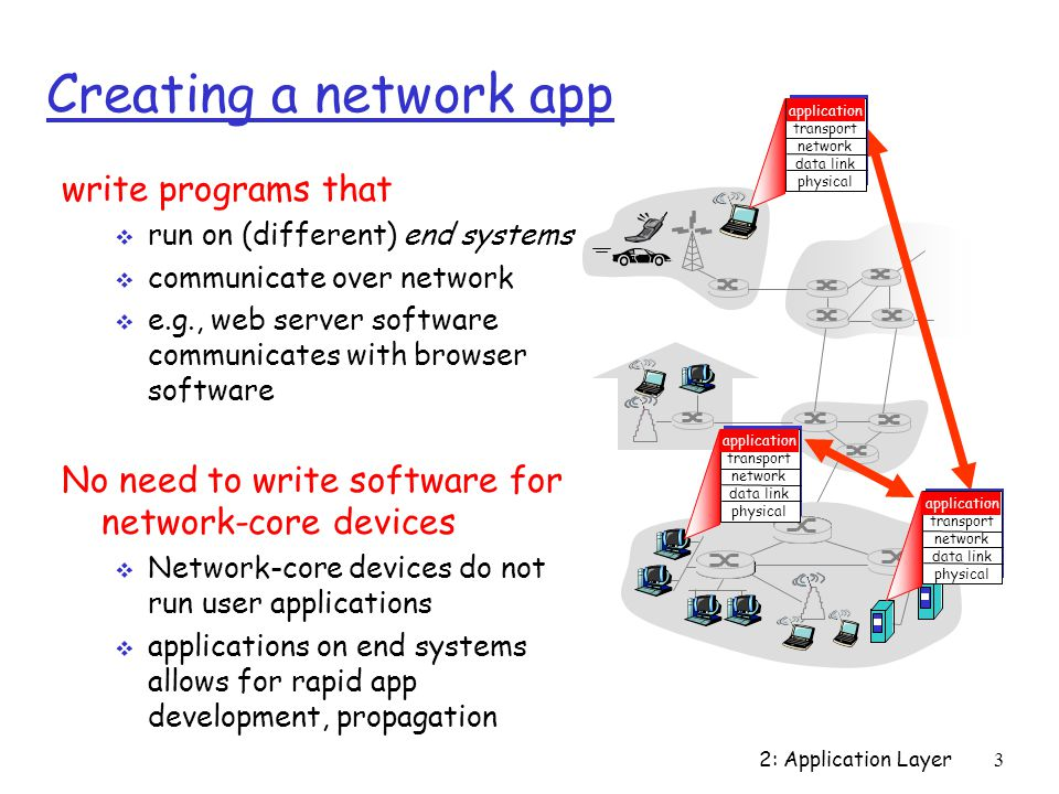 2: Application Layer 3 Creating a network app write programs that  run on (different) end systems  communicate over network  e.g., web server software communicates with browser software No need to write software for network-core devices  Network-core devices do not run user applications  applications on end systems allows for rapid app development, propagation application transport network data link physical application transport network data link physical application transport network data link physical