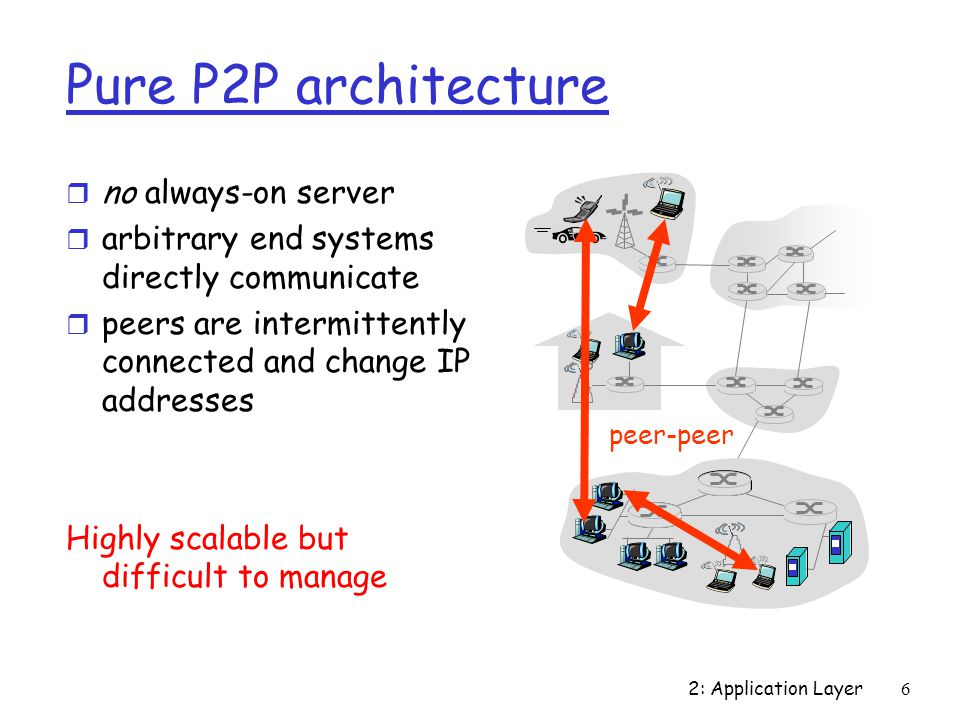 2: Application Layer 6 Pure P2P architecture r no always-on server r arbitrary end systems directly communicate r peers are intermittently connected and change IP addresses Highly scalable but difficult to manage peer-peer
