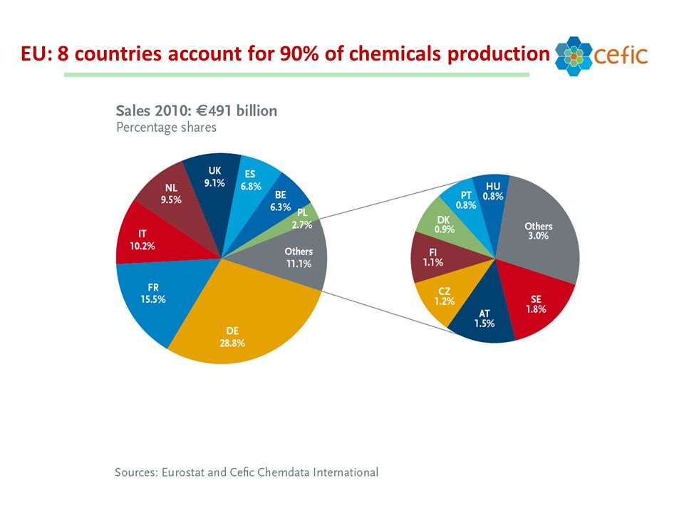 EU: 8 countries account for 90% of chemicals production