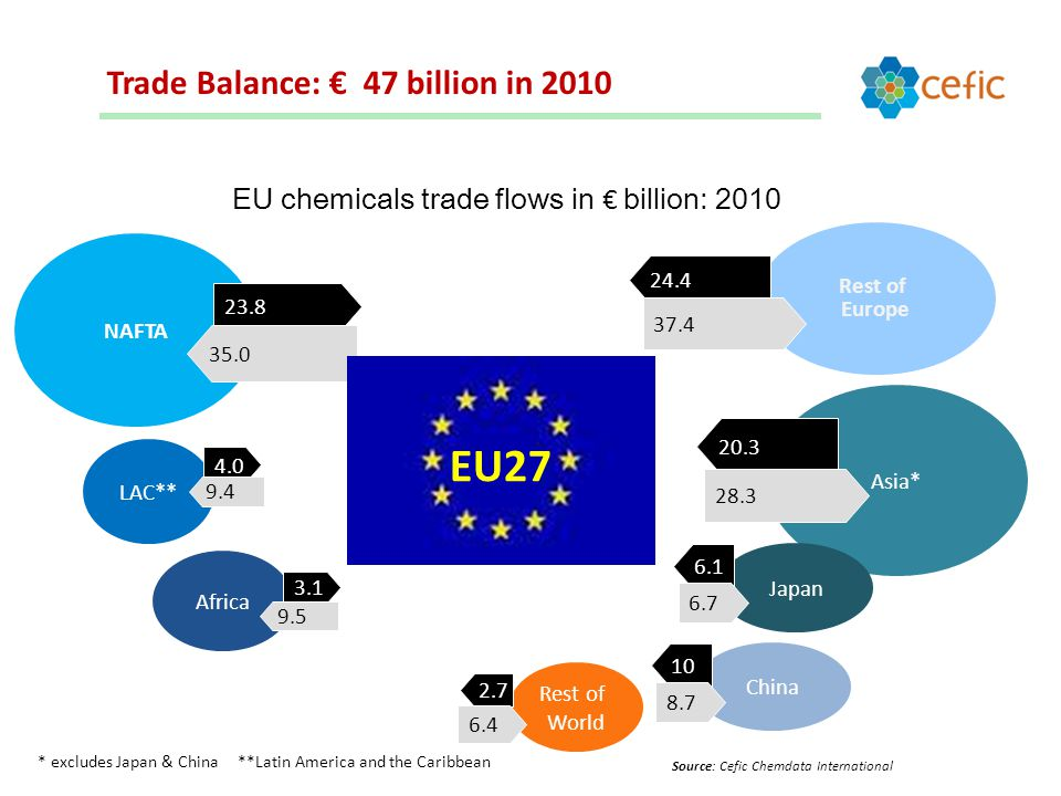 NAFTA Africa Rest of World Rest of Europe Asia* Source: Cefic Chemdata International * excludes Japan & China **Latin America and the Caribbean EU chemicals trade flows in € billion: 2010 LAC** Japan China Trade Balance: € 47 billion in 2010 EU27