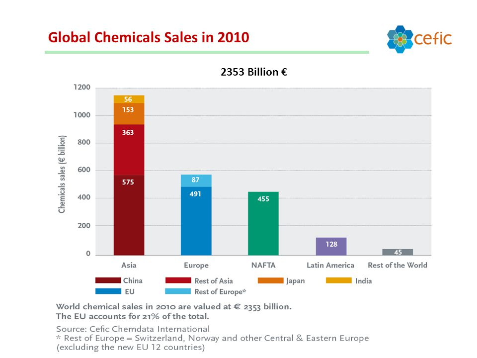 Global Chemicals Sales in Billion €