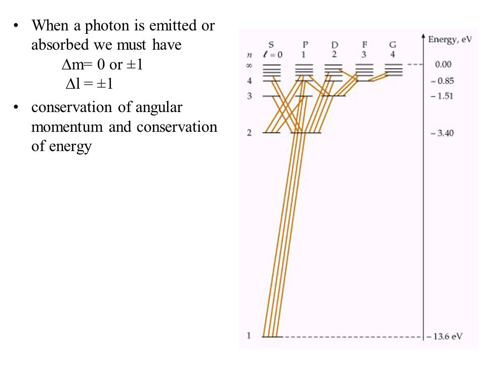 When a photon is emitted or absorbed we must have  m= 0 or ±1  l = ±1 conservation of angular momentum and conservation of energy