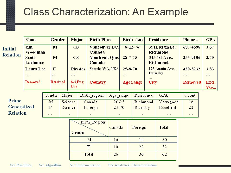 Class Characterization: An Example See PrinciplesSee Algorithm Prime Generalized Relation Initial Relation See ImplementationSee Analytical Characterization