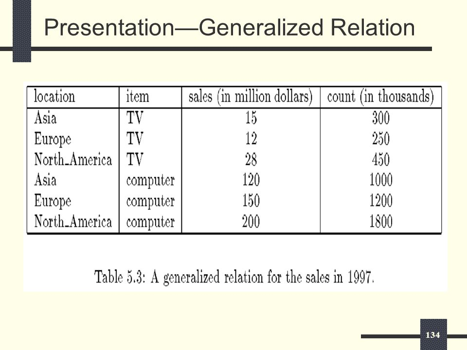 134 Presentation—Generalized Relation