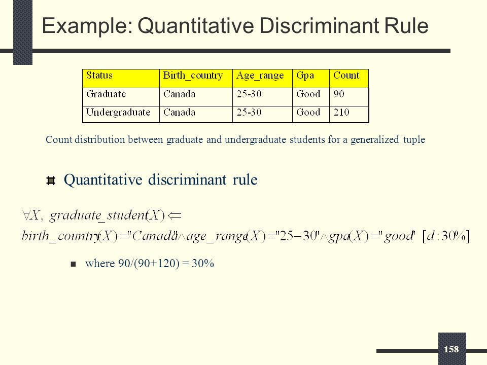 158 Example: Quantitative Discriminant Rule Quantitative discriminant rule where 90/(90+120) = 30% Count distribution between graduate and undergraduate students for a generalized tuple