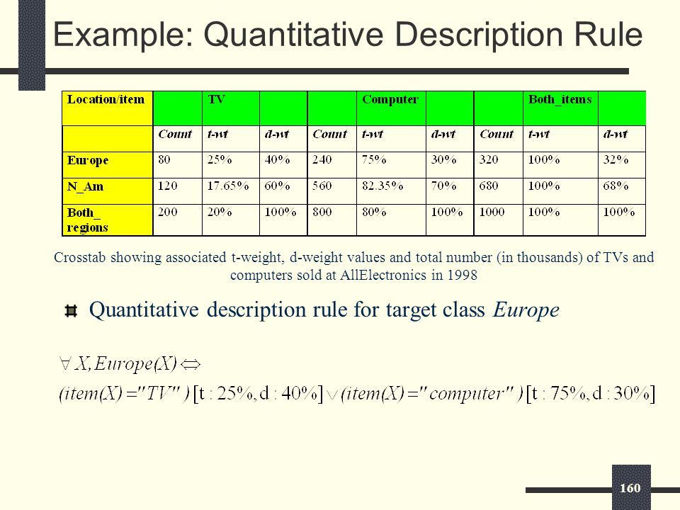 160 Example: Quantitative Description Rule Quantitative description rule for target class Europe Crosstab showing associated t-weight, d-weight values and total number (in thousands) of TVs and computers sold at AllElectronics in 1998