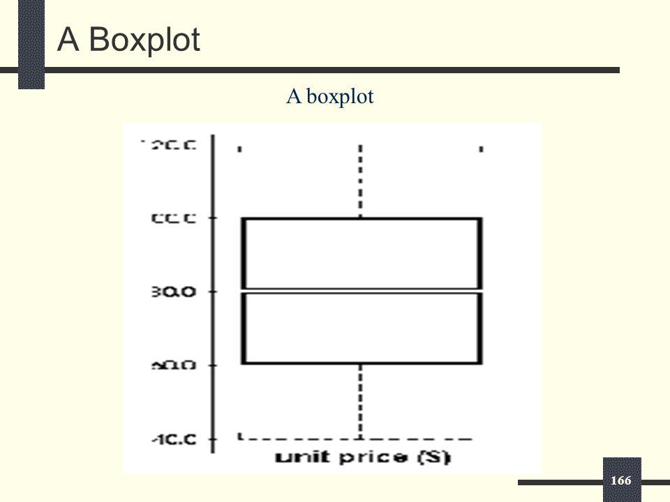 166 A Boxplot A boxplot