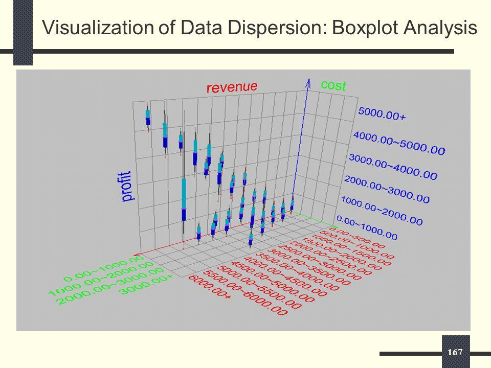 167 Visualization of Data Dispersion: Boxplot Analysis