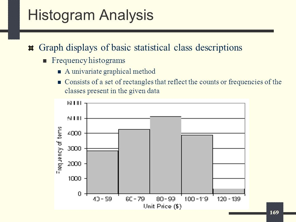 169 Histogram Analysis Graph displays of basic statistical class descriptions Frequency histograms A univariate graphical method Consists of a set of rectangles that reflect the counts or frequencies of the classes present in the given data