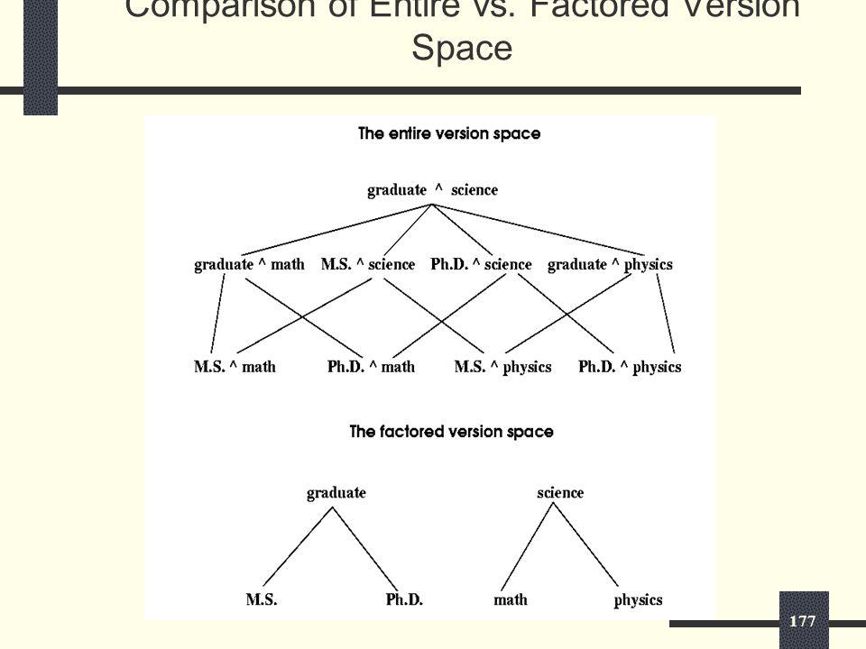 177 Comparison of Entire vs. Factored Version Space
