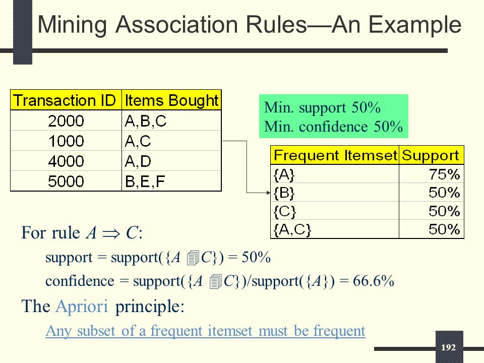 192 Mining Association Rules—An Example For rule A  C: support = support({A  C}) = 50% confidence = support({A  C})/support({A}) = 66.6% The Apriori principle: Any subset of a frequent itemset must be frequent Min.