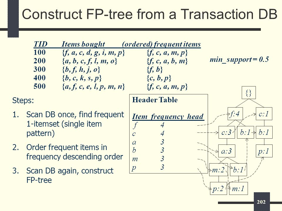 202 Construct FP-tree from a Transaction DB {} f:4c:1 b:1 p:1 b:1c:3 a:3 b:1m:2 p:2m:1 Header Table Item frequency head f4 c4 a3 b3 m3 p3 min_support = 0.5 TIDItems bought (ordered) frequent items 100{f, a, c, d, g, i, m, p}{f, c, a, m, p} 200{a, b, c, f, l, m, o}{f, c, a, b, m} 300 {b, f, h, j, o}{f, b} 400 {b, c, k, s, p}{c, b, p} 500 {a, f, c, e, l, p, m, n}{f, c, a, m, p} Steps: 1.Scan DB once, find frequent 1-itemset (single item pattern) 2.Order frequent items in frequency descending order 3.Scan DB again, construct FP-tree