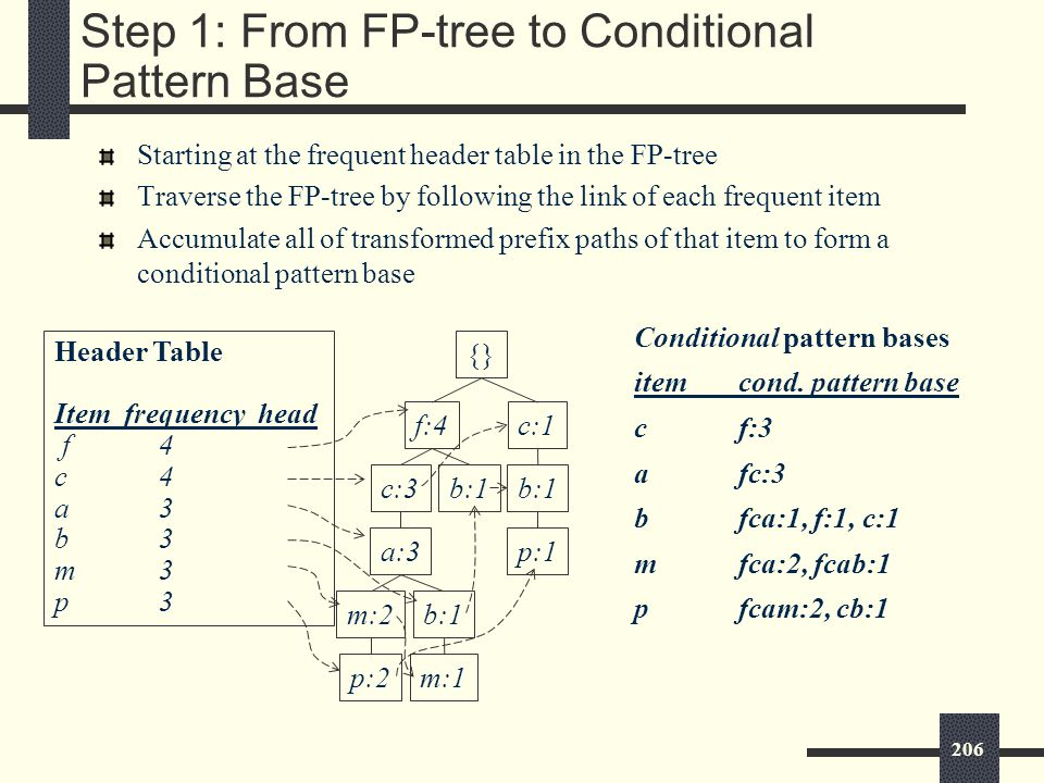 206 Step 1: From FP-tree to Conditional Pattern Base Starting at the frequent header table in the FP-tree Traverse the FP-tree by following the link of each frequent item Accumulate all of transformed prefix paths of that item to form a conditional pattern base Conditional pattern bases itemcond.