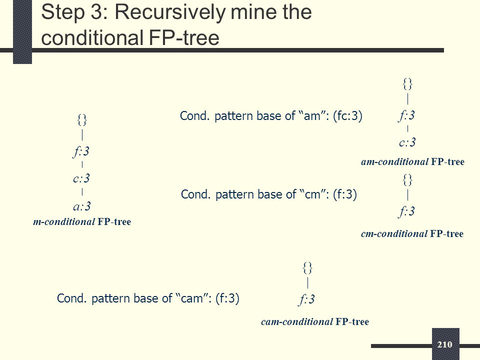 210 Step 3: Recursively mine the conditional FP-tree {} f:3 c:3 a:3 m-conditional FP-tree Cond.