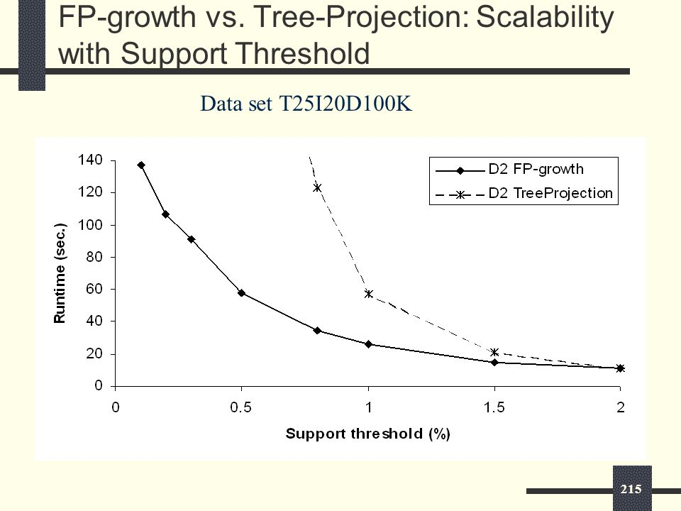 215 FP-growth vs. Tree-Projection: Scalability with Support Threshold Data set T25I20D100K