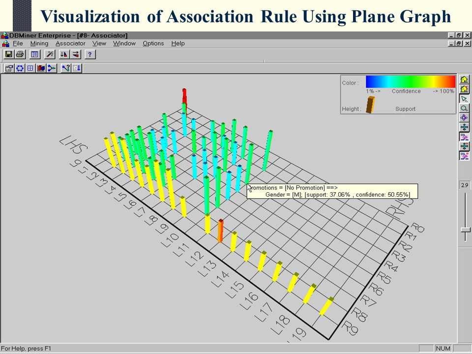 217 Visualization of Association Rule Using Plane Graph