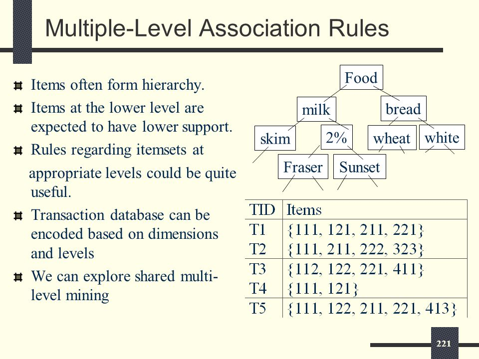 221 Multiple-Level Association Rules Items often form hierarchy.