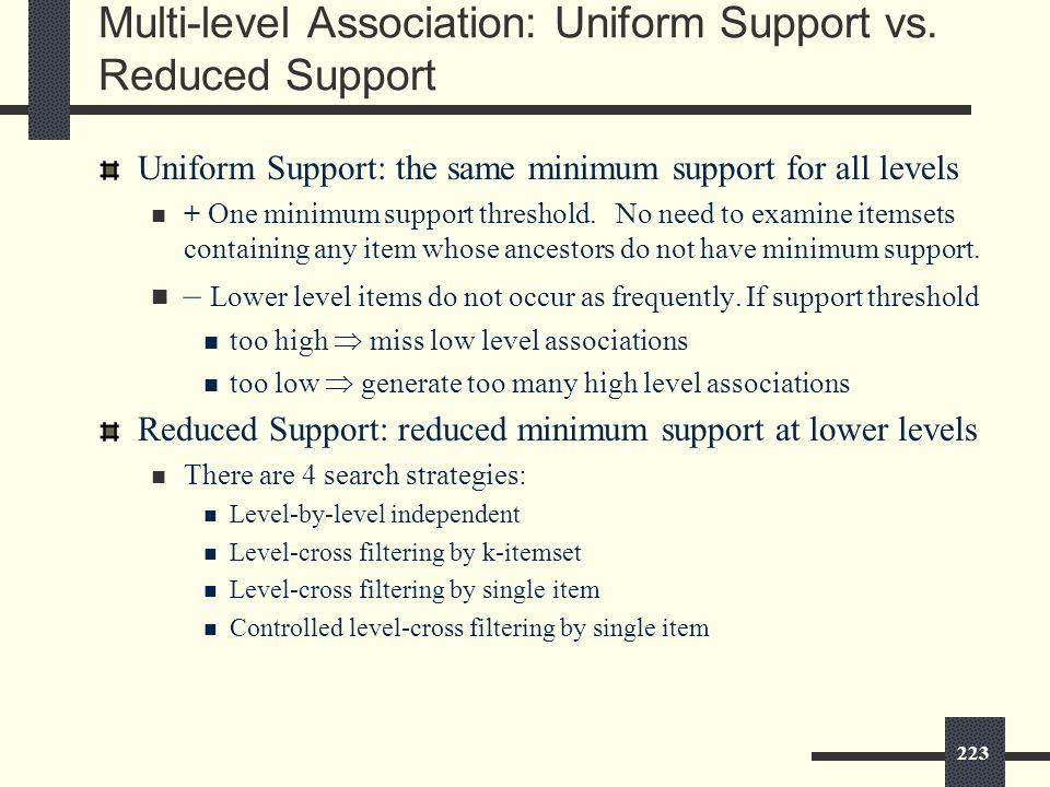223 Multi-level Association: Uniform Support vs.