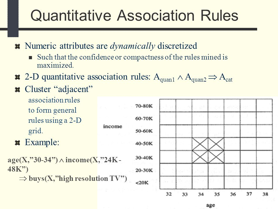 234 Quantitative Association Rules age(X, 30-34 )  income(X, 24K - 48K )  buys(X, high resolution TV ) Numeric attributes are dynamically discretized Such that the confidence or compactness of the rules mined is maximized.