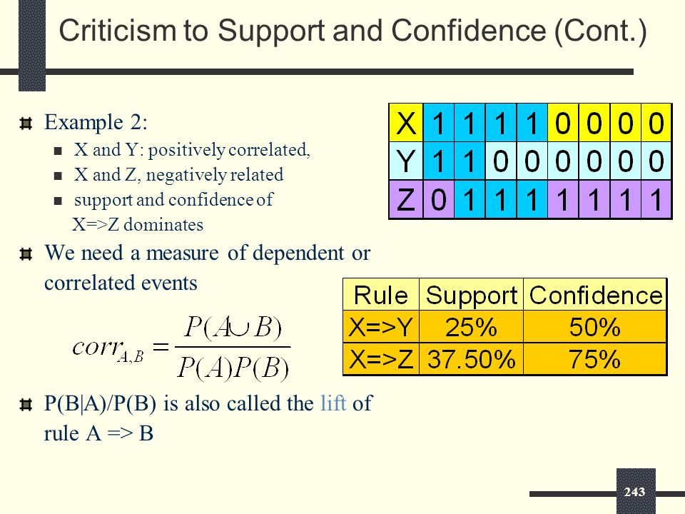 243 Criticism to Support and Confidence (Cont.) Example 2: X and Y: positively correlated, X and Z, negatively related support and confidence of X=>Z dominates We need a measure of dependent or correlated events P(B|A)/P(B) is also called the lift of rule A => B