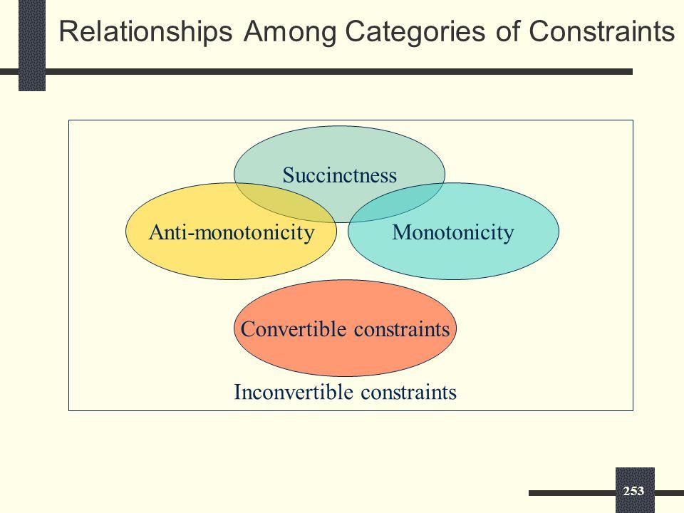 253 Relationships Among Categories of Constraints Succinctness Anti-monotonicityMonotonicity Convertible constraints Inconvertible constraints