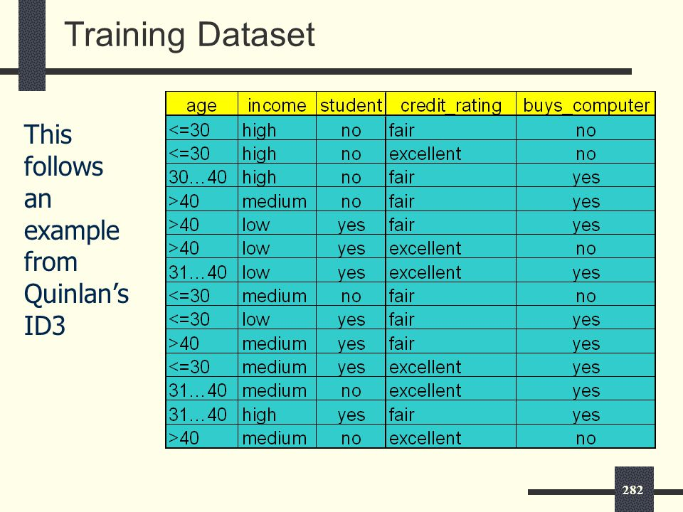 282 Training Dataset This follows an example from Quinlan's ID3
