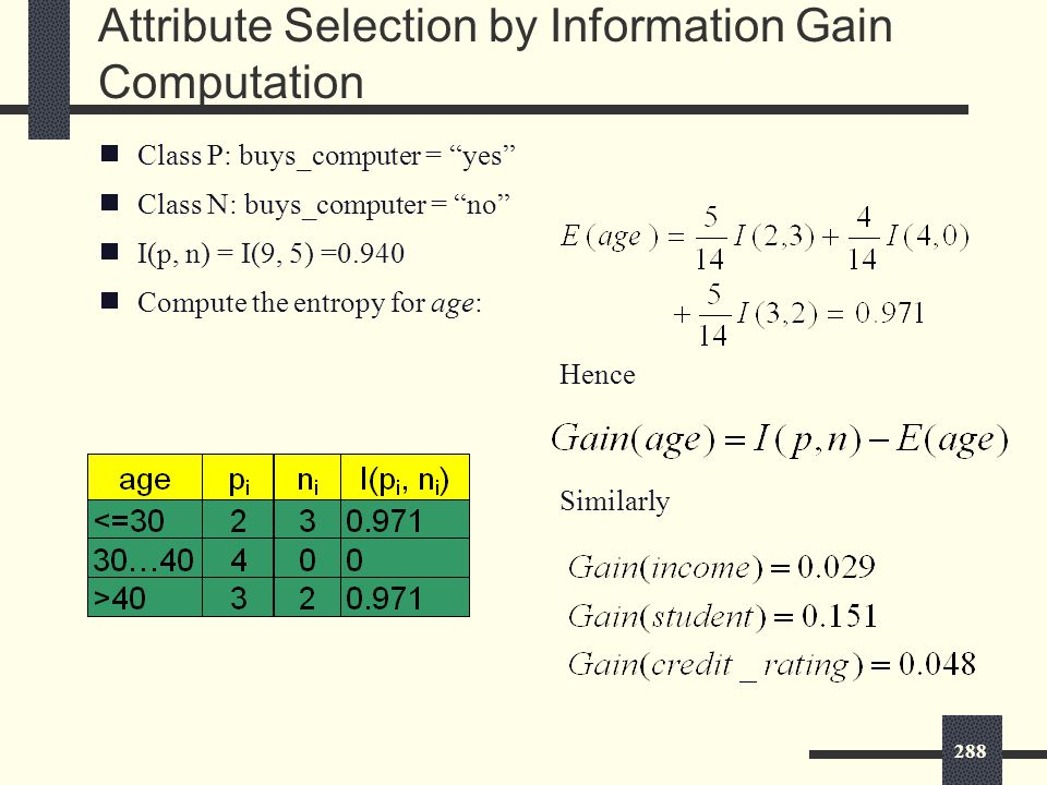 288 Attribute Selection by Information Gain Computation  Class P: buys_computer = yes  Class N: buys_computer = no  I(p, n) = I(9, 5) =0.940  Compute the entropy for age: Hence Similarly