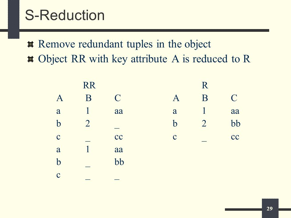29 S-Reduction Remove redundant tuples in the object Object RR with key attribute A is reduced to R RRR ABCABC a1aaa1aa b2_b2bb c_ccc_cc a1aa b_bb c__